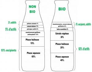 coposition-produit-bio