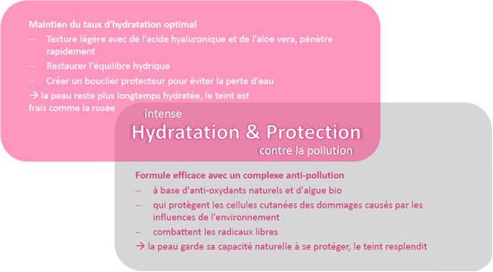 bénéfices du sérum anti-polution